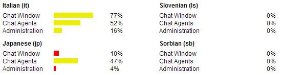 Translation Statistics